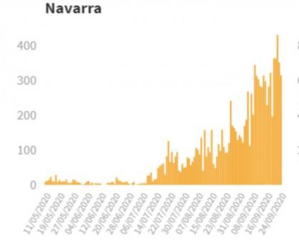 Navarra supera a Madrid y se sitúa como la primera comunidad en incidencia de coronavirus
