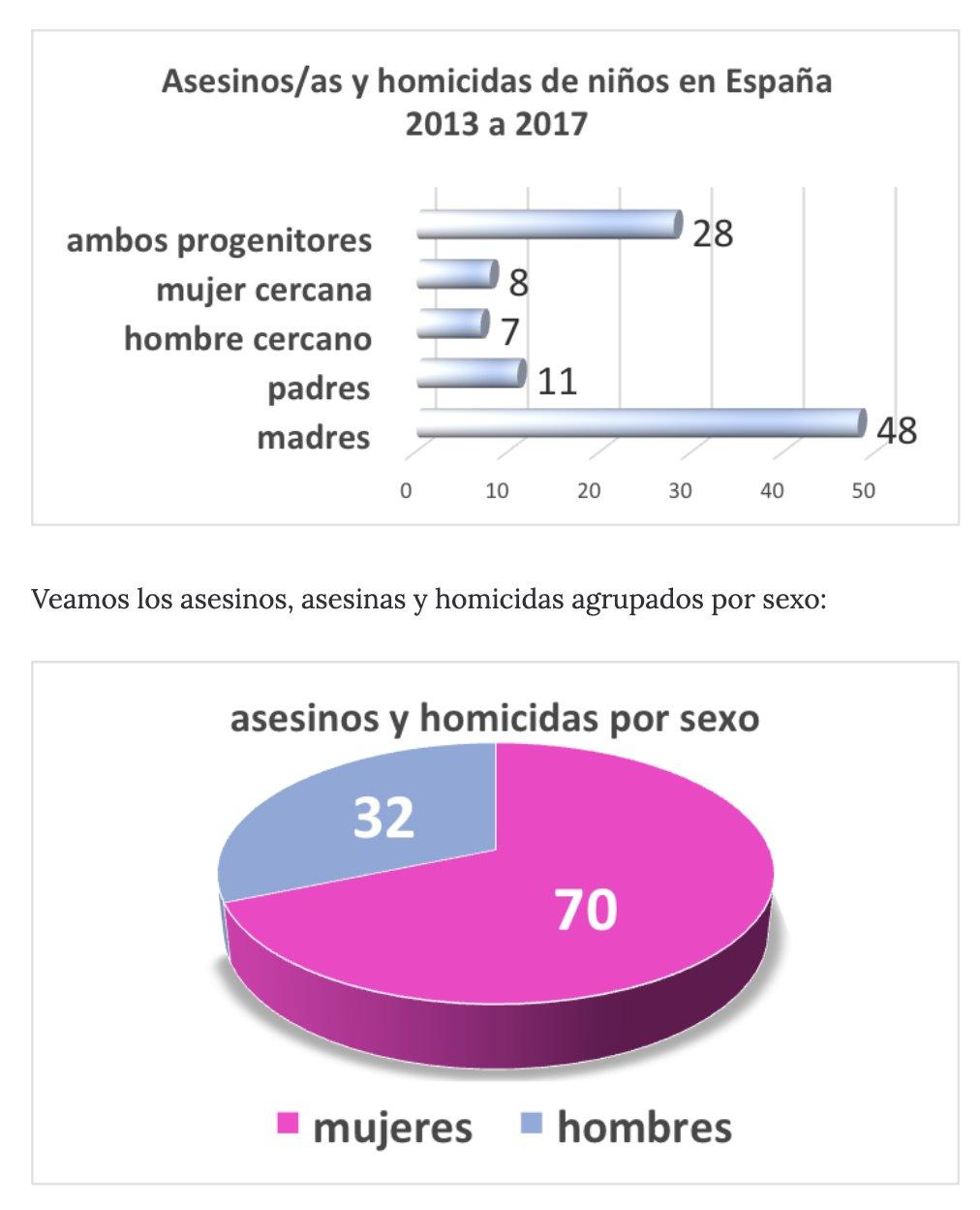 El gráfico de los menores asesinados según sexo