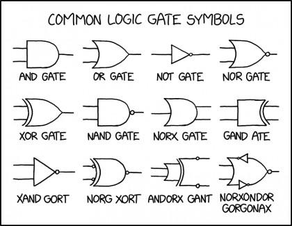 Puertas lógicas